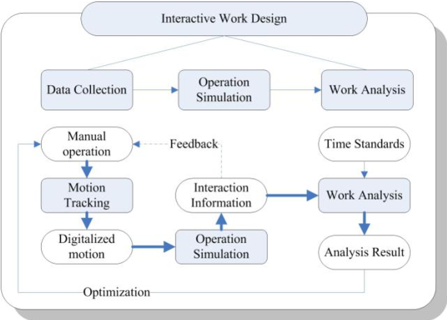 Figure 1 for A Framework for Interactive Work Design based on Digital Work Analysis and Simulation