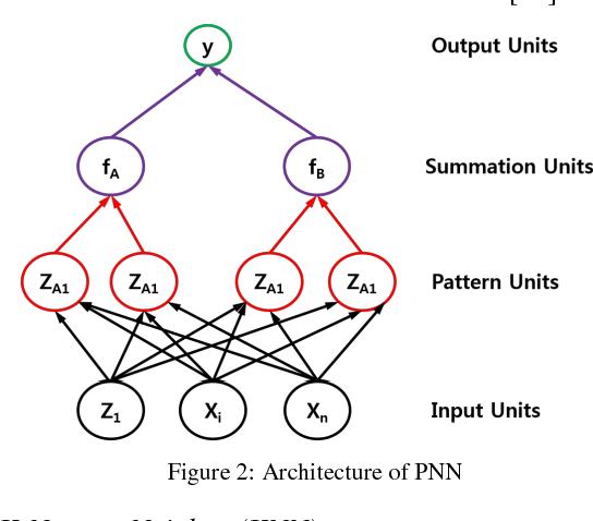 Figure 2 for Brain MRI Segmentation using Rule-Based Hybrid Approach