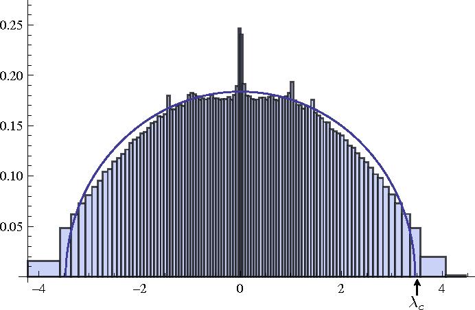 Figure 1 for Spectral redemption: clustering sparse networks