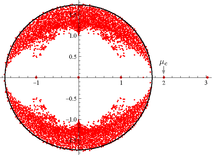 Figure 2 for Spectral redemption: clustering sparse networks