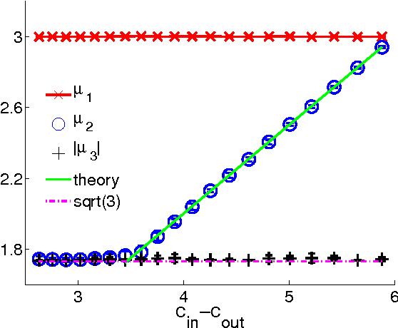 Figure 3 for Spectral redemption: clustering sparse networks