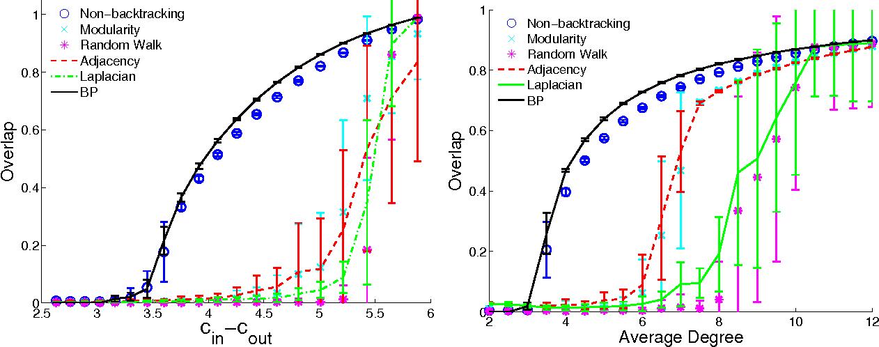 Figure 4 for Spectral redemption: clustering sparse networks