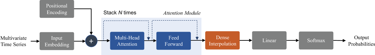 Figure 1 for Attend and Diagnose: Clinical Time Series Analysis using Attention Models