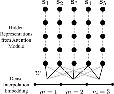 Figure 3 for Attend and Diagnose: Clinical Time Series Analysis using Attention Models