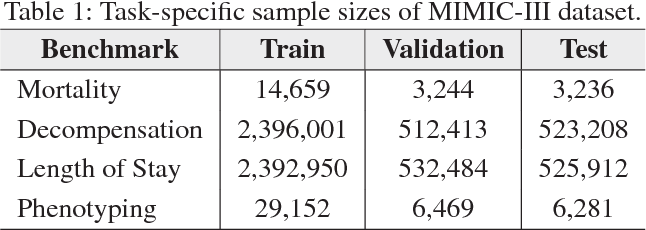 Figure 2 for Attend and Diagnose: Clinical Time Series Analysis using Attention Models