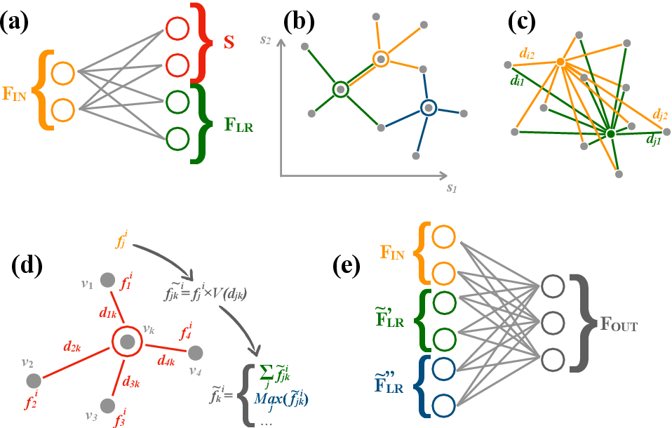 Figure 1 for Learning representations of irregular particle-detector geometry with distance-weighted graph networks