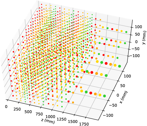 Figure 3 for Learning representations of irregular particle-detector geometry with distance-weighted graph networks