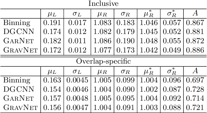 Figure 4 for Learning representations of irregular particle-detector geometry with distance-weighted graph networks