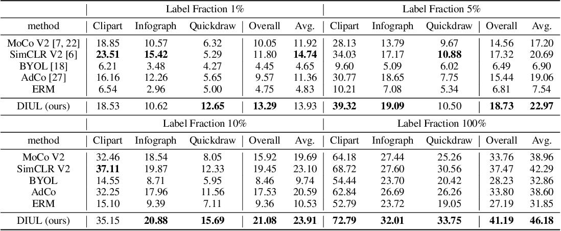 Figure 1 for Domain-Irrelevant Representation Learning for Unsupervised Domain Generalization