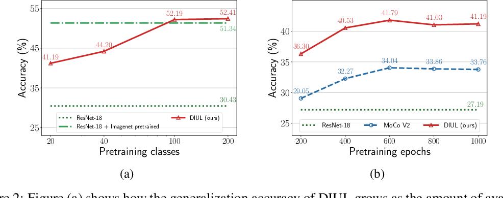 Figure 3 for Domain-Irrelevant Representation Learning for Unsupervised Domain Generalization