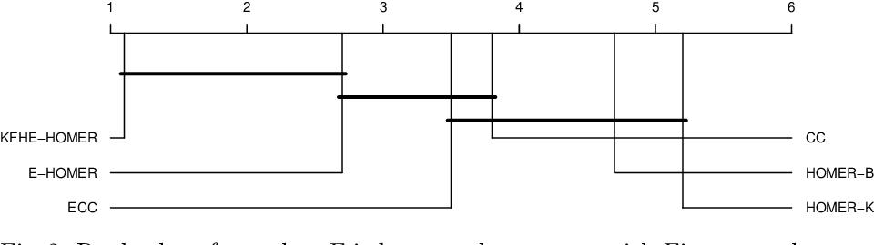 Figure 4 for KFHE-HOMER: Kalman Filter-based Heuristic Ensemble of HOMER for Multi-Label Classification