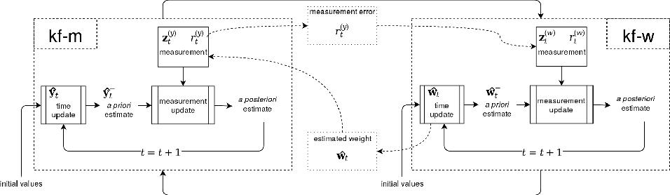 Figure 1 for KFHE-HOMER: Kalman Filter-based Heuristic Ensemble of HOMER for Multi-Label Classification