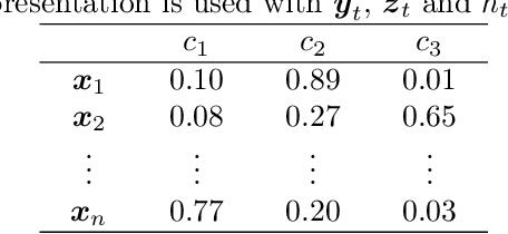 Figure 2 for KFHE-HOMER: Kalman Filter-based Heuristic Ensemble of HOMER for Multi-Label Classification