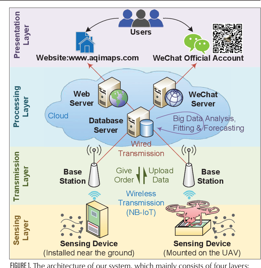 Figure 1 for UAV Aided Aerial-Ground IoT for Air Quality Sensing in Smart City: Architecture, Technologies and Implementation