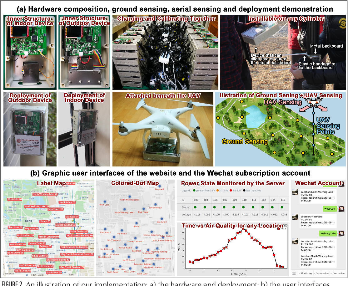 Figure 2 for UAV Aided Aerial-Ground IoT for Air Quality Sensing in Smart City: Architecture, Technologies and Implementation