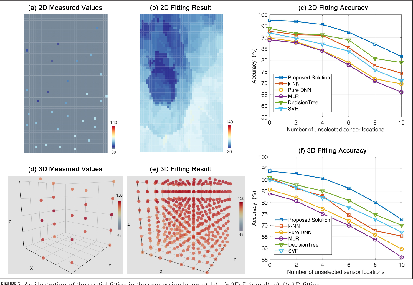 Figure 3 for UAV Aided Aerial-Ground IoT for Air Quality Sensing in Smart City: Architecture, Technologies and Implementation