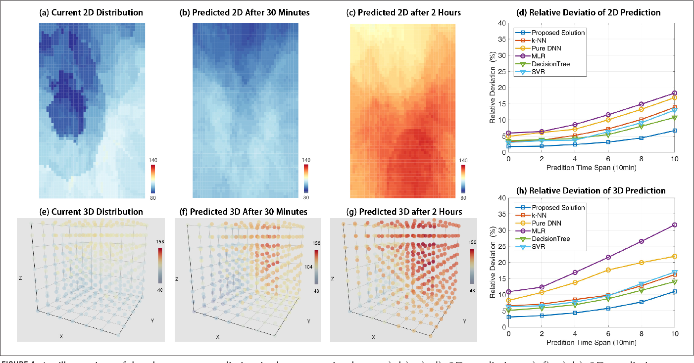 Figure 4 for UAV Aided Aerial-Ground IoT for Air Quality Sensing in Smart City: Architecture, Technologies and Implementation