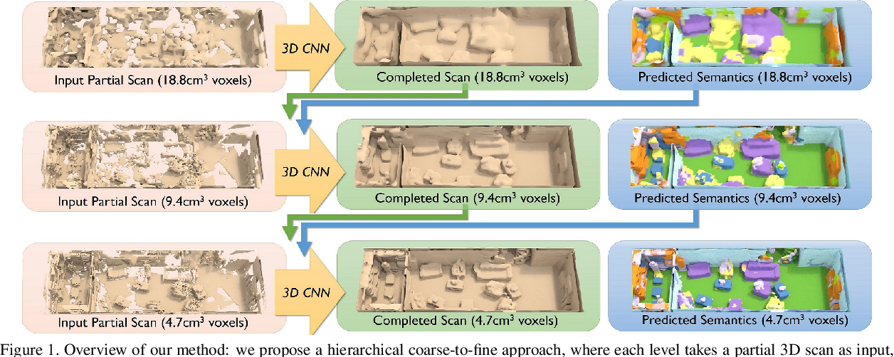 Figure 1 for ScanComplete: Large-Scale Scene Completion and Semantic Segmentation for 3D Scans