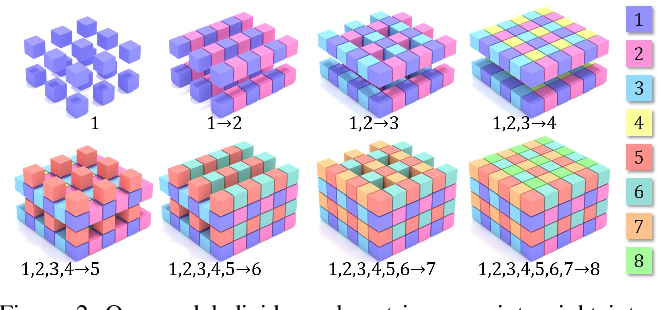 Figure 3 for ScanComplete: Large-Scale Scene Completion and Semantic Segmentation for 3D Scans