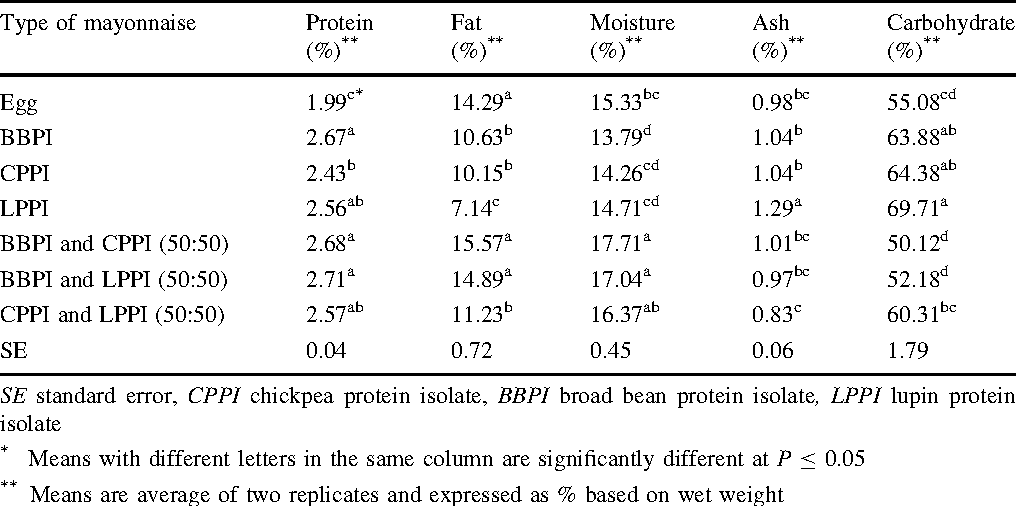 Table 4 Gross Chemical Composition Of Mayonnaise Prepared From Protein Isolates Broad Bean Chickpea