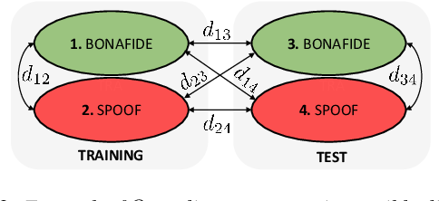 Figure 3 for Data Quality as Predictor of Voice Anti-Spoofing Generalization