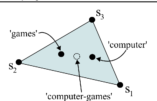 Figure 2 for Interactive Topic Modeling with Anchor Words