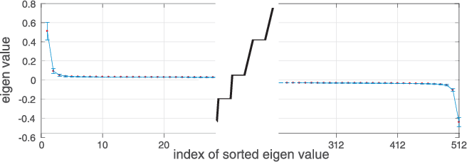 Figure 3 for Low-rank Bilinear Pooling for Fine-Grained Classification