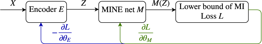 Figure 1 for Learning gradient-based ICA by neurally estimating mutual information