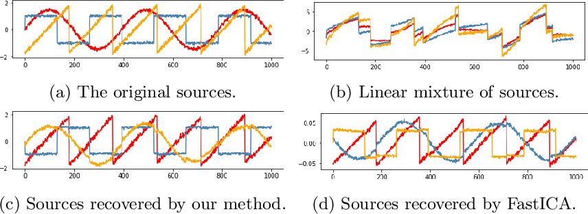 Figure 2 for Learning gradient-based ICA by neurally estimating mutual information