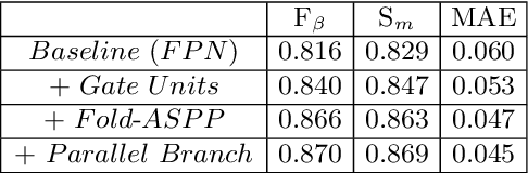 Figure 4 for Suppress and Balance: A Simple Gated Network for Salient Object Detection