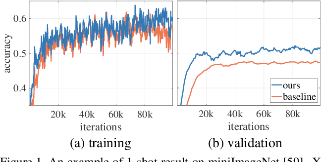 Figure 1 for LCC: Learning to Customize and Combine Neural Networks for Few-Shot Learning