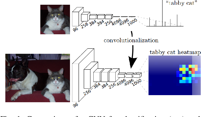 Figure 1 for Pixel-wise Segmentation of Street with Neural Networks