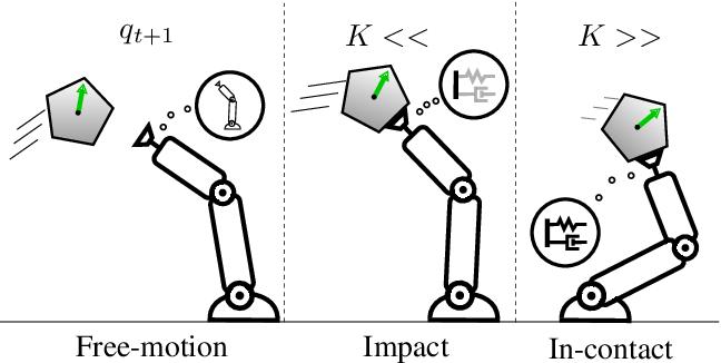 Figure 2 for Multi-modal Trajectory Optimization for Impact-aware Manipulation