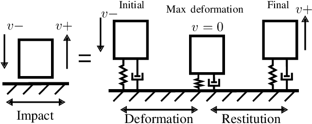 Figure 3 for Multi-modal Trajectory Optimization for Impact-aware Manipulation