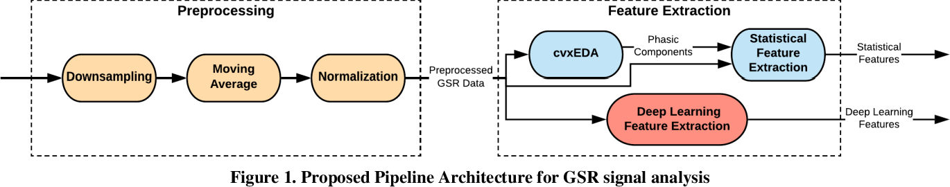 Figure 1 for GSR Analysis for Stress: Development and Validation of an Open Source Tool for Noisy Naturalistic GSR Data