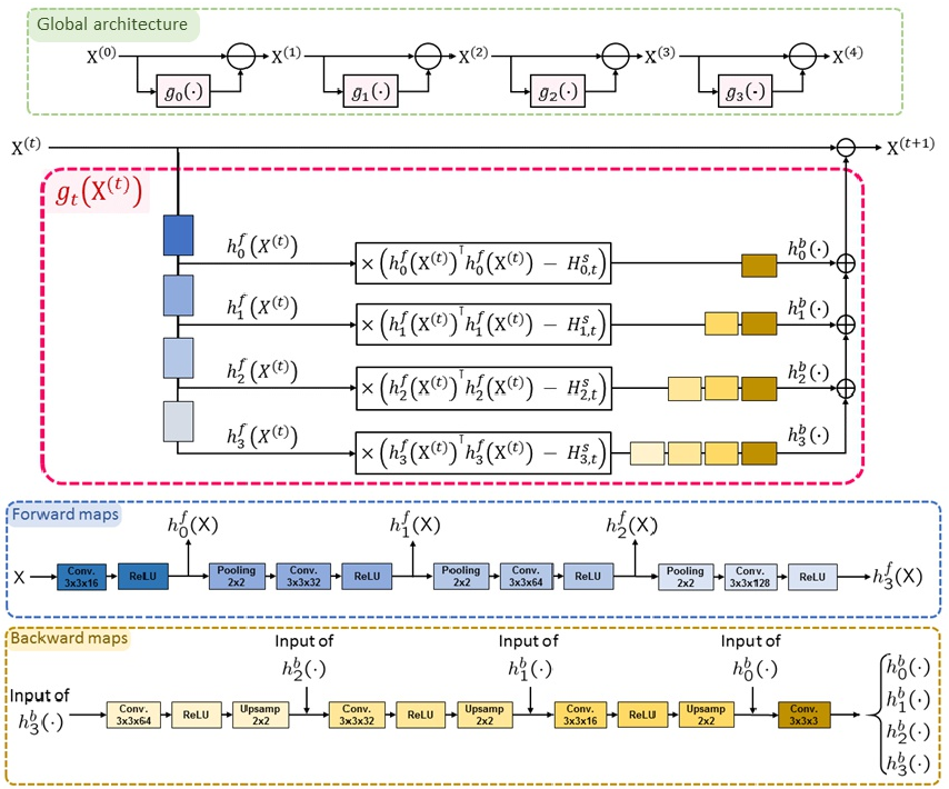 Figure 1 for A Flexible Convolutional Solver with Application to Photorealistic Style Transfer