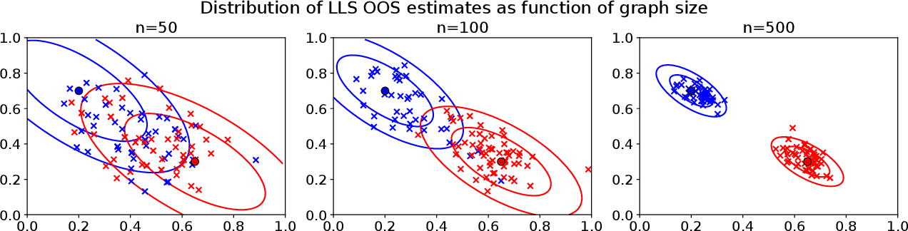 Figure 1 for Limit theorems for out-of-sample extensions of the adjacency and Laplacian spectral embeddings