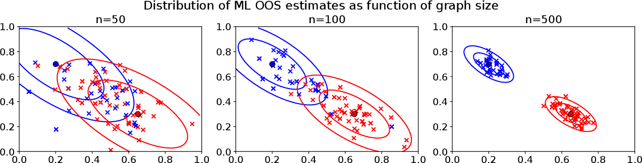 Figure 2 for Limit theorems for out-of-sample extensions of the adjacency and Laplacian spectral embeddings