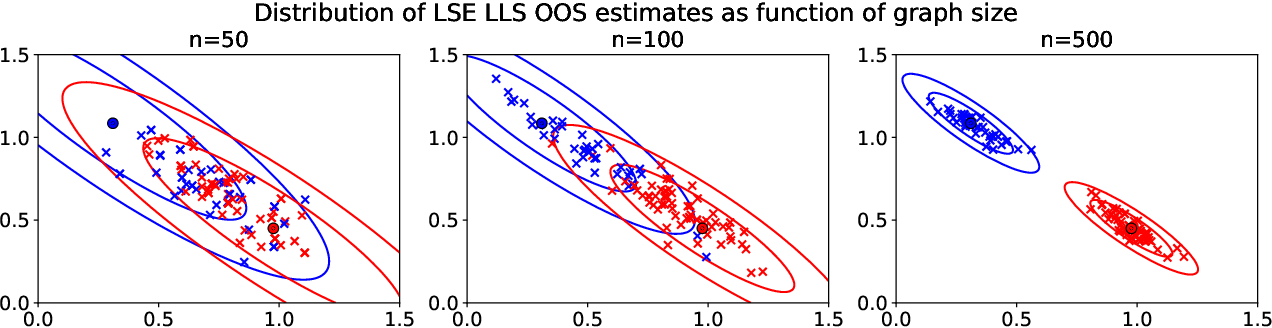 Figure 3 for Limit theorems for out-of-sample extensions of the adjacency and Laplacian spectral embeddings