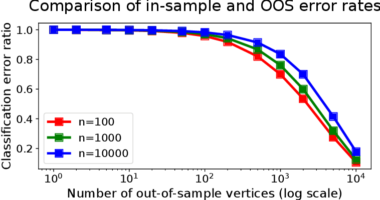 Figure 4 for Limit theorems for out-of-sample extensions of the adjacency and Laplacian spectral embeddings