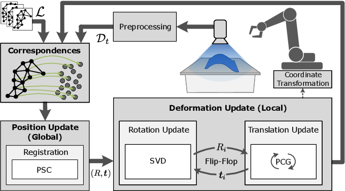 Figure 1 for Localization and Tracking of User-Defined Points on Deformable Objects for Robotic Manipulation