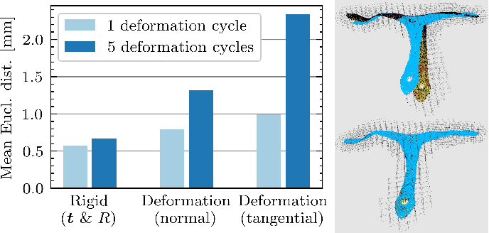 Figure 3 for Localization and Tracking of User-Defined Points on Deformable Objects for Robotic Manipulation
