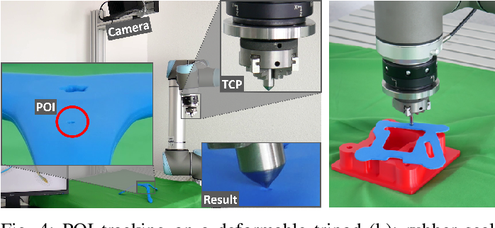 Figure 4 for Localization and Tracking of User-Defined Points on Deformable Objects for Robotic Manipulation