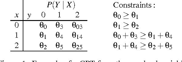 Figure 1 for Learning from Sparse Data by Exploiting Monotonicity Constraints