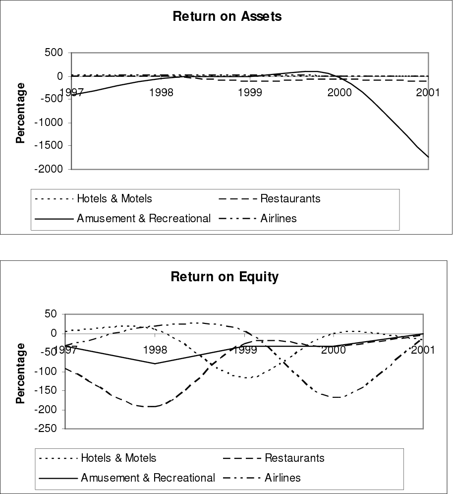Figure 2 from Ratio Analysis for the Hospitality Industry: A Cross
