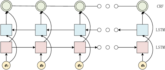 Figure 2 for Incorporating Dictionaries into Deep Neural Networks for the Chinese Clinical Named Entity Recognition