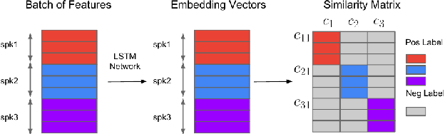 Figure 1 for Significance of Speaker Embeddings and Temporal Context for Depression Detection