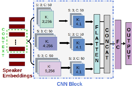 Figure 3 for Significance of Speaker Embeddings and Temporal Context for Depression Detection