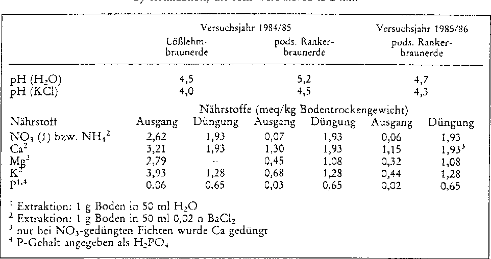 Table 1. pH-values and initial nutrient concentrations in soils and amounts of mineral nutrients added by fertilization; the soils were sieved to 2 mm
