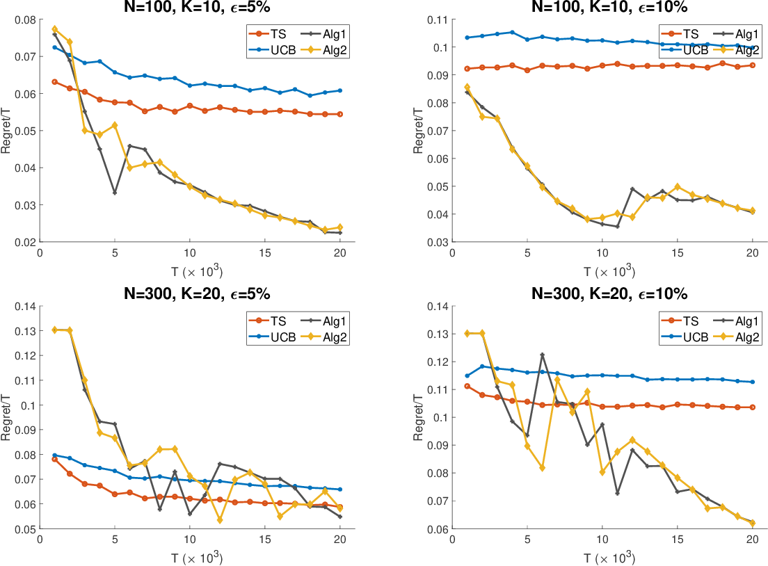 Figure 1 for Robust Dynamic Assortment Optimization in the Presence of Outlier Customers